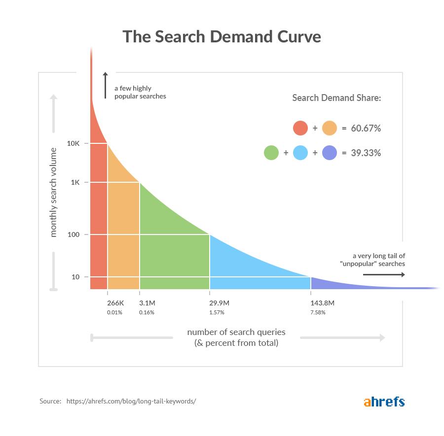 Graf der viser søgeefterspørgsel i Googles søgeresultater. Få søgeord har enorm høj volumen og så er der en lang hale af meget lidt brugte søgeord (der dog typisk er gode at gå efter)