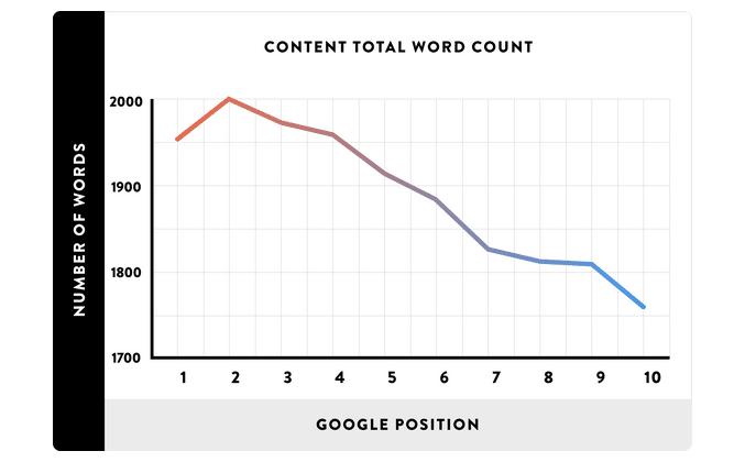 Graf der peger på en positiv korrelation mellem tekstlængde og placering i Googles søgeresultater