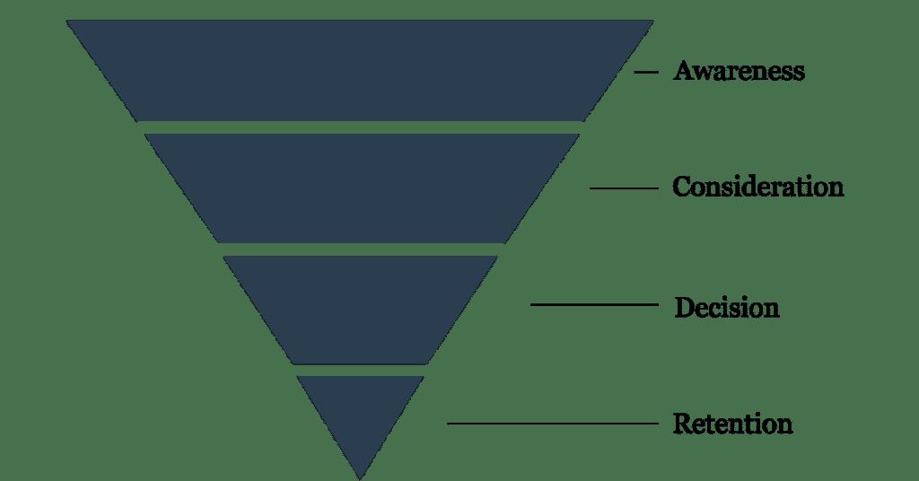 Købsrejse - 4 stadier